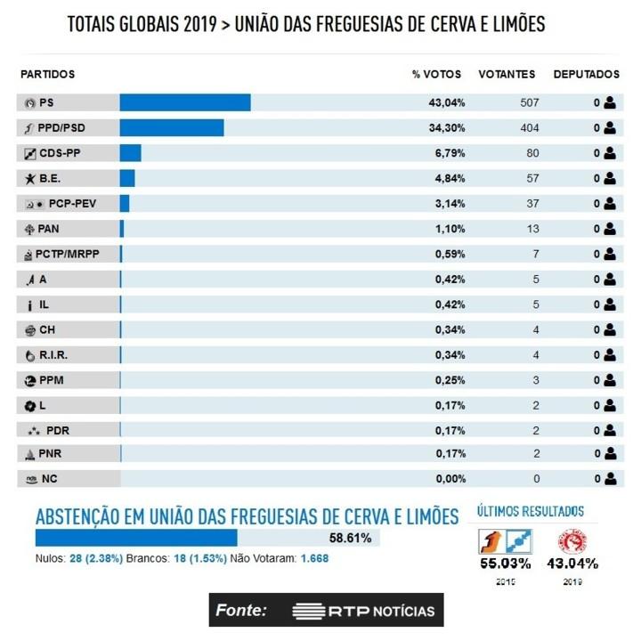 Legislativas 2019 - Cerva e Limões.jpg