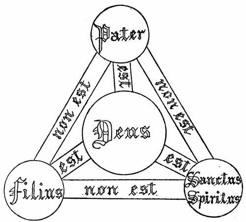 Trinity_triangle_(Shield_of_Trinity_diagram)_1896.