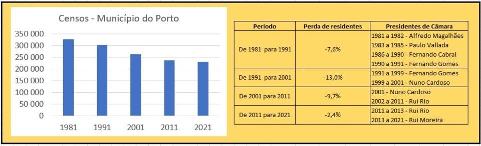 Censos vs Presidentes de Câmara - Porto.jpg