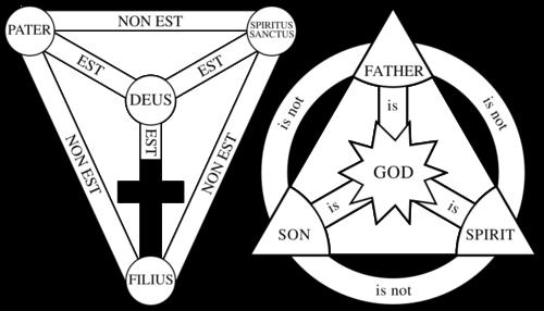 800px-Shield-Trinity-Scutum-Fidei-earliest-and-lat