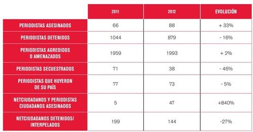 ranking violência jornalismo e imprensa 2014_2.jp