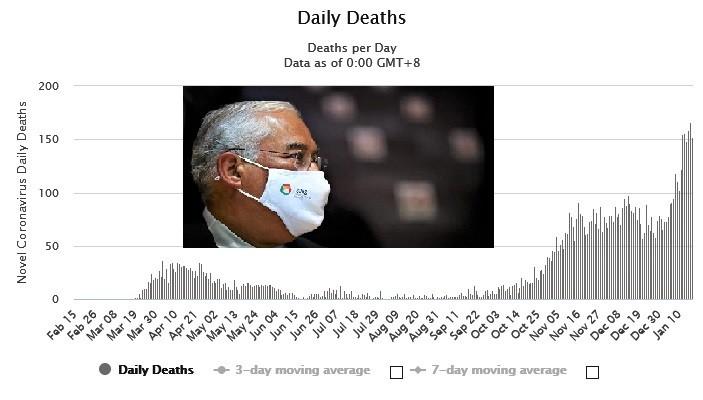 Screenshot_2021-01-18 Portugal Coronavirus 556,503