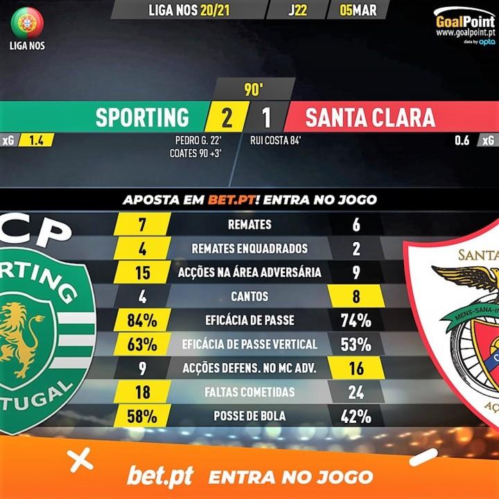 GoalPoint-Sporting-Santa-Clara-Liga-NOS-202021-90m