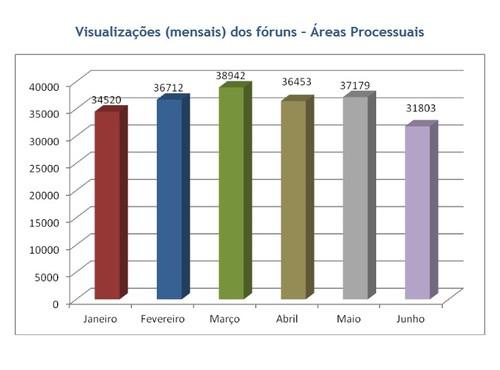 GraficoAcessosForunsDF.jpg