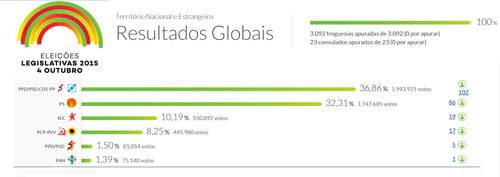 resultados globais.png