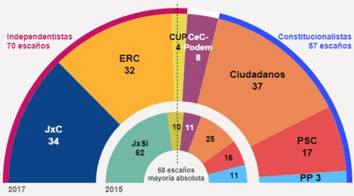 catalunha eleicoes2017 ab.png