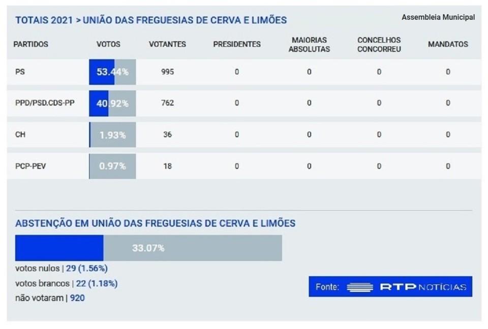 Assembleia Municipal - Cerva e Limões - 2021.