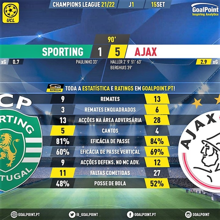 GoalPoint-Sporting-Ajax-Champions-League-202122-90