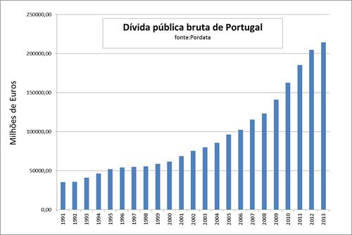 Dívida_pública_bruta_de_Portugal.png