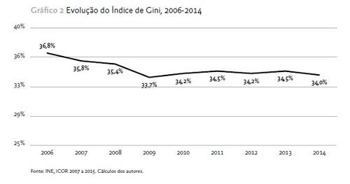 2016-09-21 Gini Portugal 2006-2014.jpg