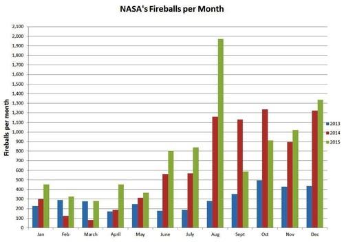 Fireballs_per_month_since_2013.jpg