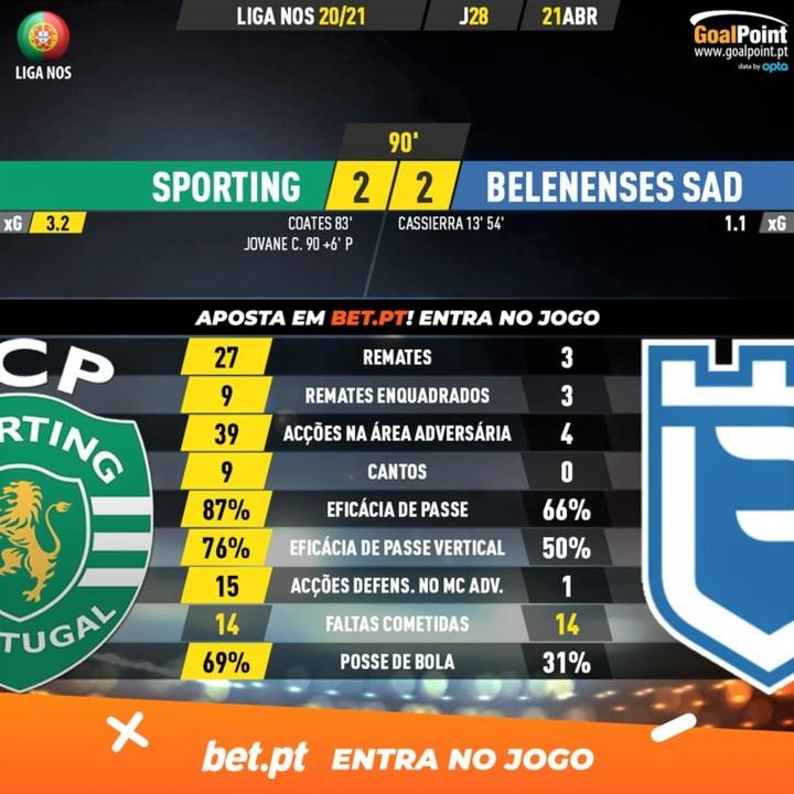 GoalPoint-Sporting-Belenenses-SAD-Liga-NOS-202021-