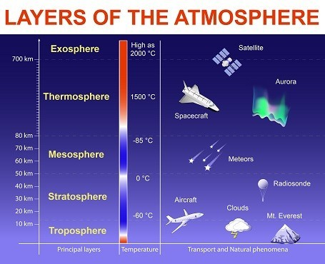 earth-atmosphere-layers.jpg