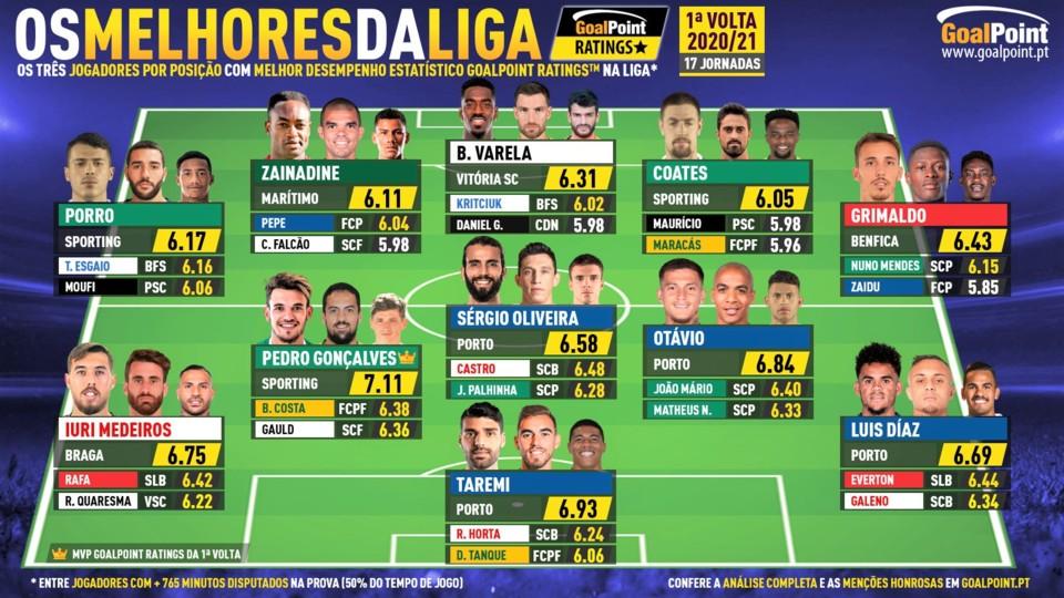 GoalPoint-33-magnificos-1-Volta-Liga-NOS-202021-in