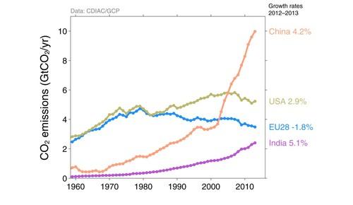 Top Países Emissão Fósseis.jpg