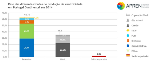 grafico_renovaveis2.png