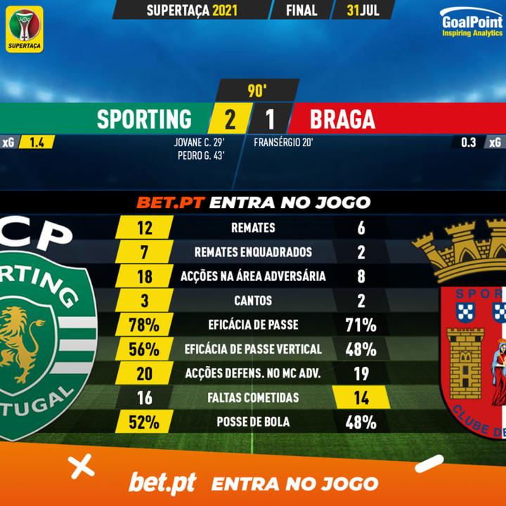 GoalPoint-Sporting-Braga-Supertaca-2020-90m.jpg