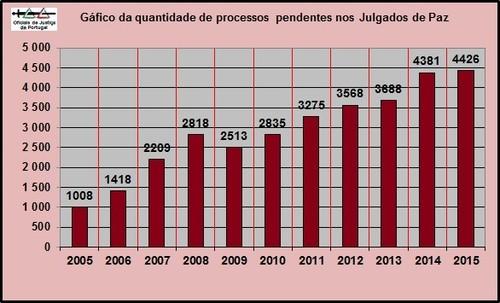 MovimentoProcessualJulgadosPaz20052015=GraficoPend