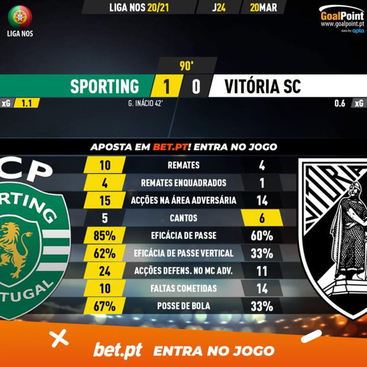 GoalPoint-Sporting-Vitoria-SC-Liga-NOS-202021-90m.