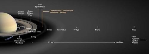 Saturn's_Rings_PIA03550.jpg