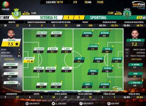 GoalPoint-Setúbal-Sporting-LIGA-NOS-201819-Rating