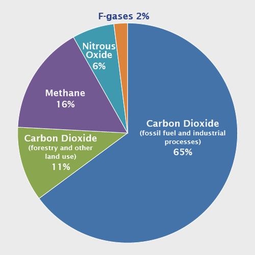global_emissions_gas_2015.png