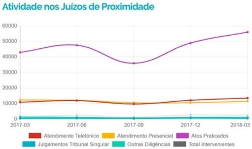 GraficoAtividadeJuizosProximidadeAteMAR2018.jpg