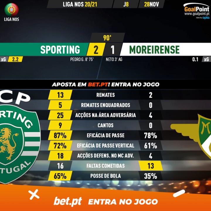 GoalPoint-Sporting-Moreirense-Liga-NOS-202021-90m.