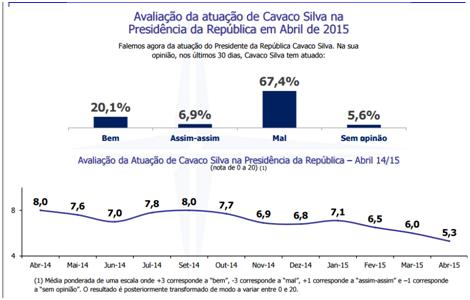 Cavaco Silva_popularidade.jpg