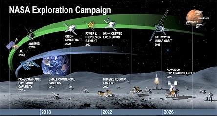 nasa-exploration-campaign-timeline.jpg