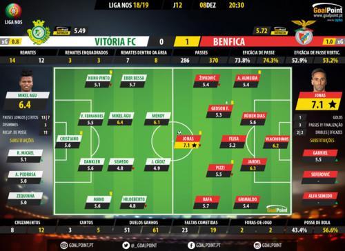 GoalPoint-Setúbal-Benfica-LIGA-NOS-201819-Ratings