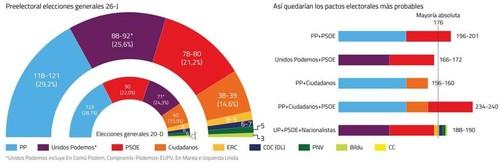 posibles-pactos-electorales.ElConfidencial.jpg