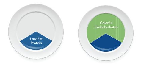 plate-protein-carbs1.jpg