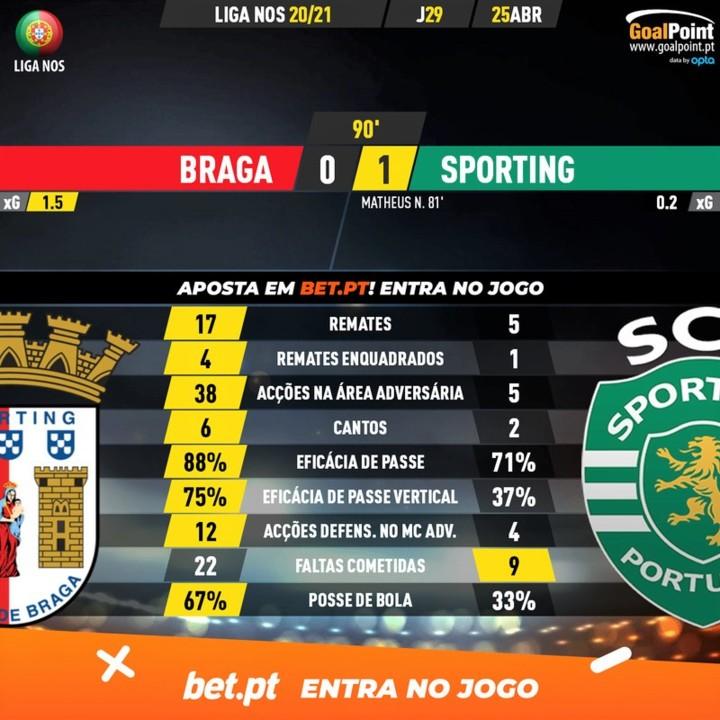 GoalPoint-Braga-Sporting-Liga-NOS-202021-90m.jpg