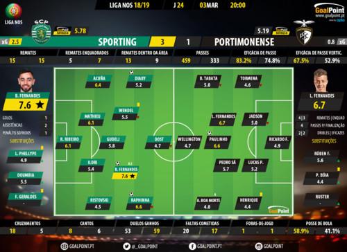 GoalPoint-Sporting-Portimonense-LIGA-NOS-201819-Ra
