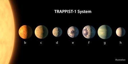 PIA21422_-_TRAPPIST-1_Planet_Lineup,_Figure_1.jpg