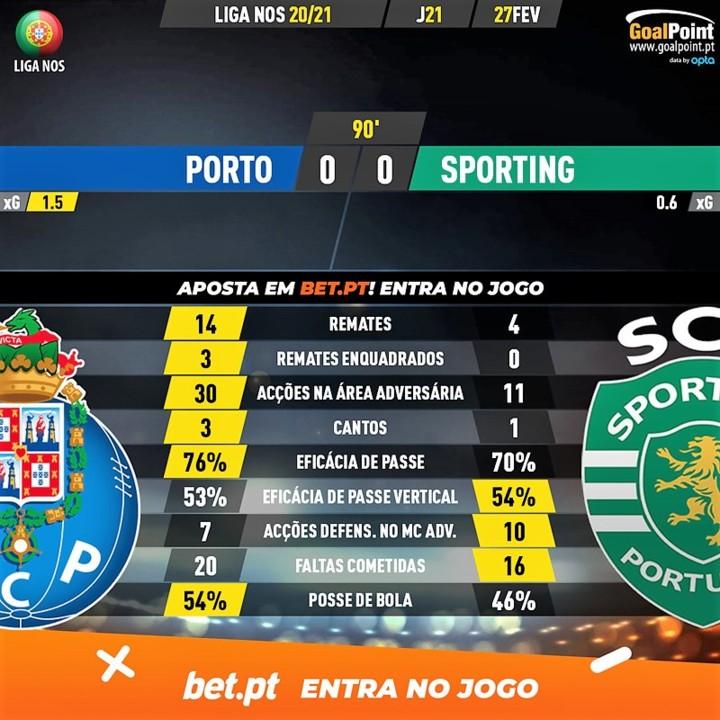 GoalPoint-Porto-Sporting-Liga-NOS-202021-90m.jpg