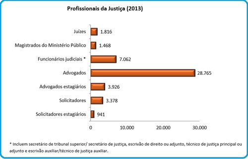EstatisticaProfissionaisJustica2013.jpg