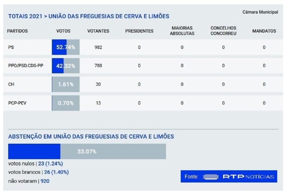 Câmara Municipal - Cerva e Limões - 2021.