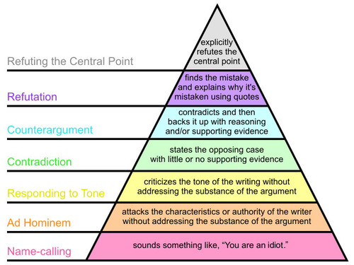 Graham's_Hierarchy_of_Disagreement-en.svg01.jpg