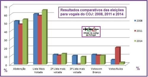 ResultadosEleicoesVogaisCOJ.jpg