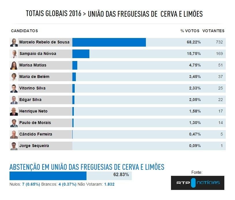 Presidenciais 2016 - Cerva e Limões.jpg