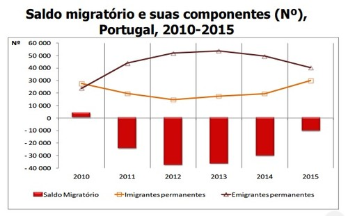2016-11-01 Saldo emigração 2015.jpg