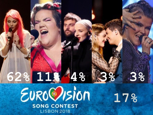 LGBT Preferences Eurovision 2018.png