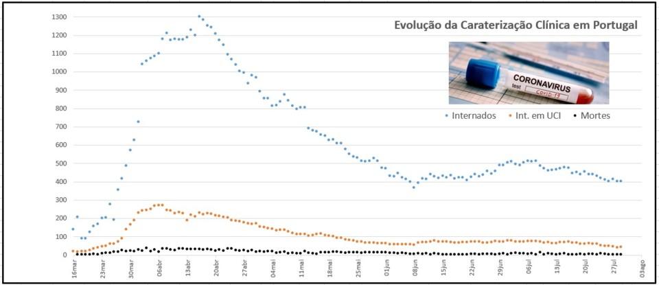 COVID-19 Caracterização clínica 29jul.jpg