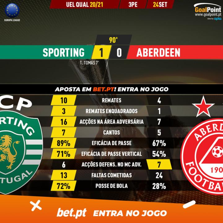 GoalPoint-Sporting-Aberdeen-Europa-League-QL-20202