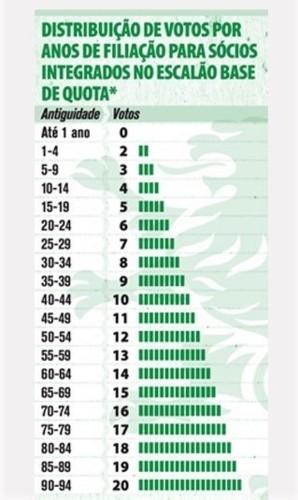 SCP eleições nº de votos sócios.jpg