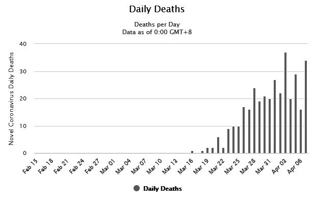 Screenshot_2020-04-08 Portugal Coronavirus 12,442