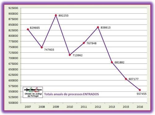 Grafico-TotaisAnuaisEntrados(2007-2016).jpg