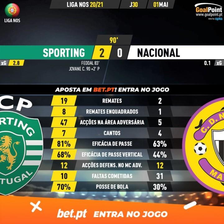 GoalPoint-Sporting-Nacional-Liga-NOS-202021-90m.jp